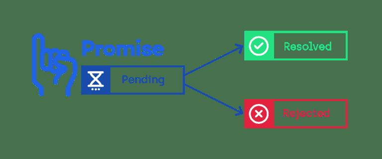 Flow of Node.js Promises: pending, resolve, reject